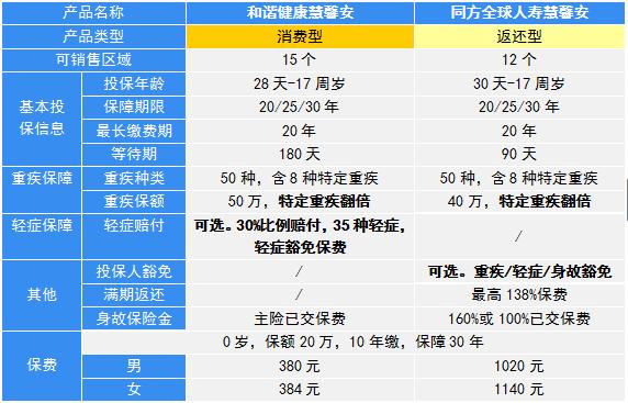 两个慧馨安产品对比表.png