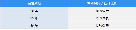 同方慧馨安满期保险金给付比例表.png