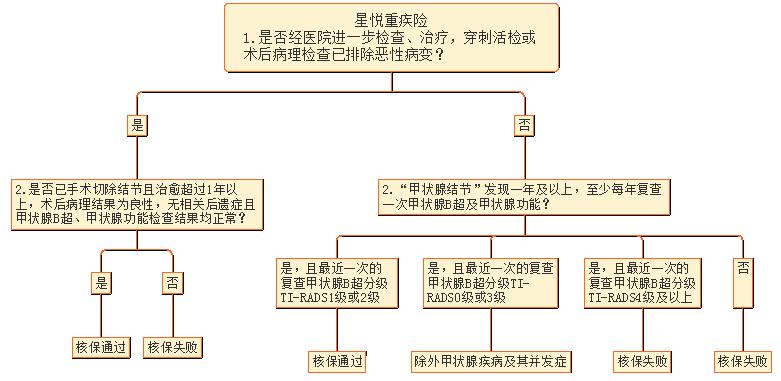 5星悦核保逻辑图.png