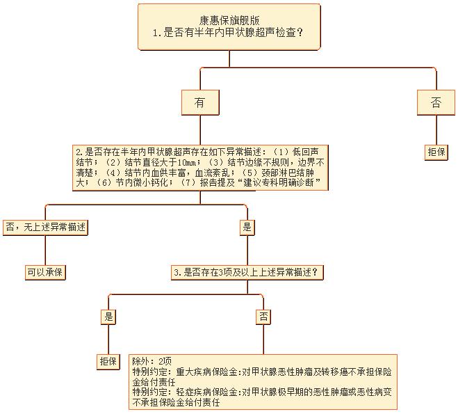 6康惠保旗舰版核保逻辑图.png