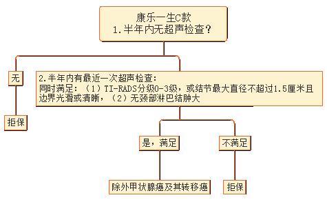 7康乐一生核保逻辑图.png