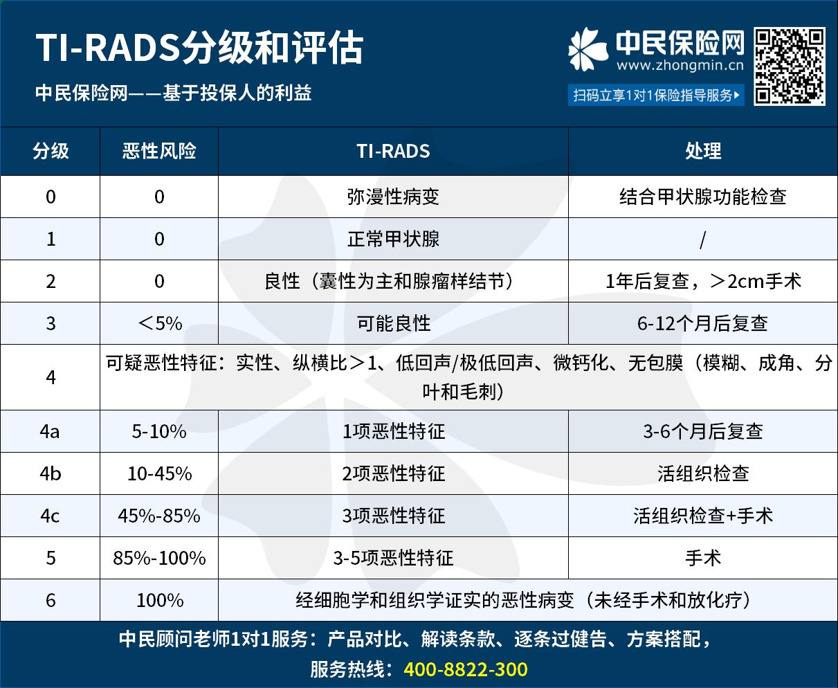 TI-RADS分级.png